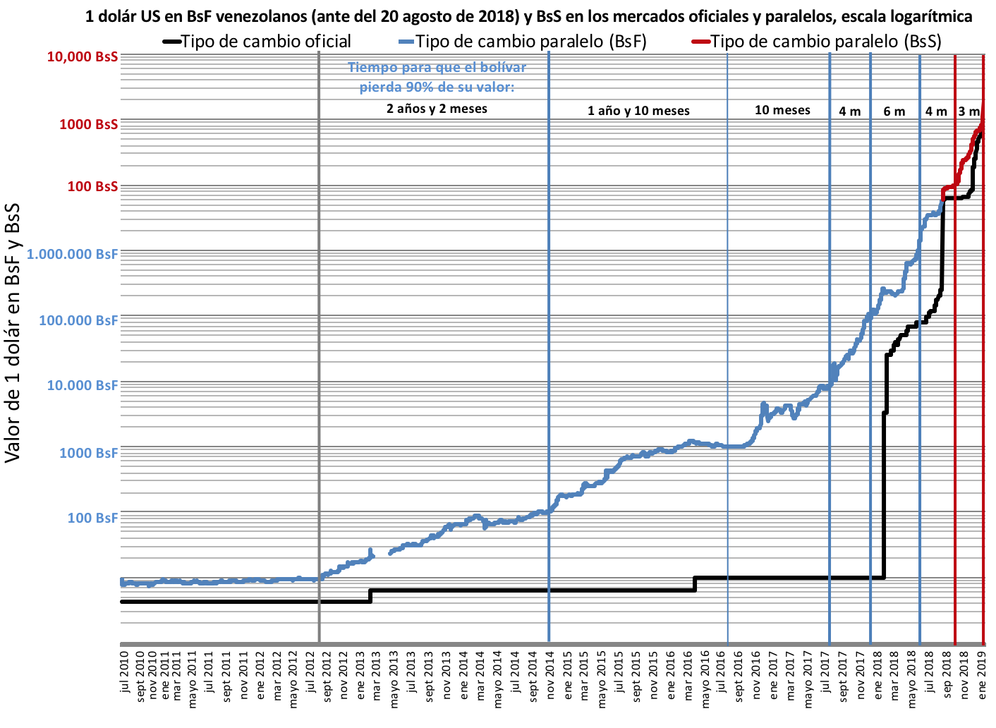 datos-crecimiento-de-inflacion-en-venezuela